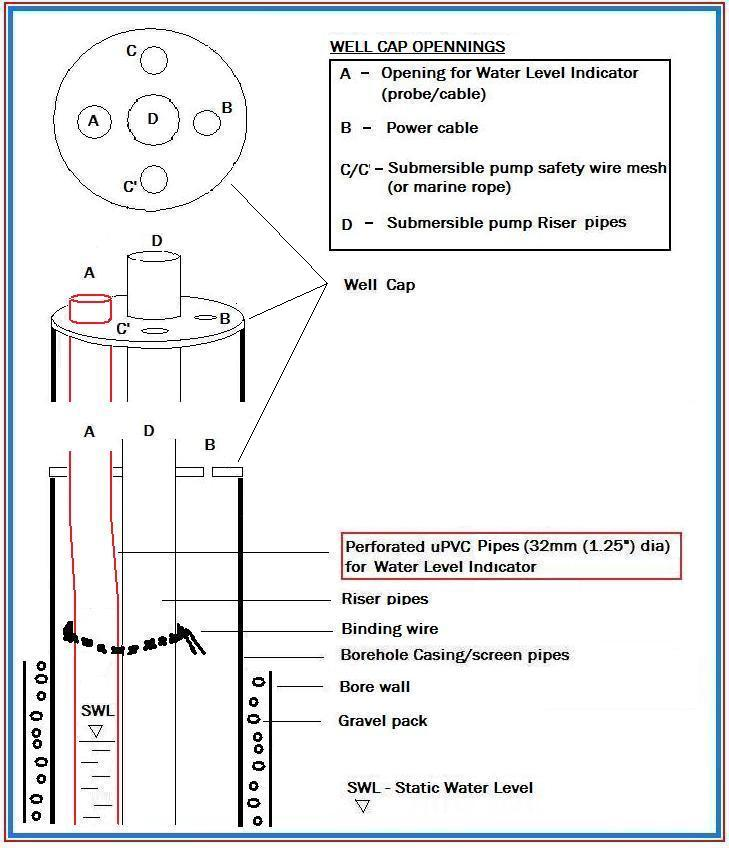 Essbee Geotechnical Ventures Limited � Site method-2